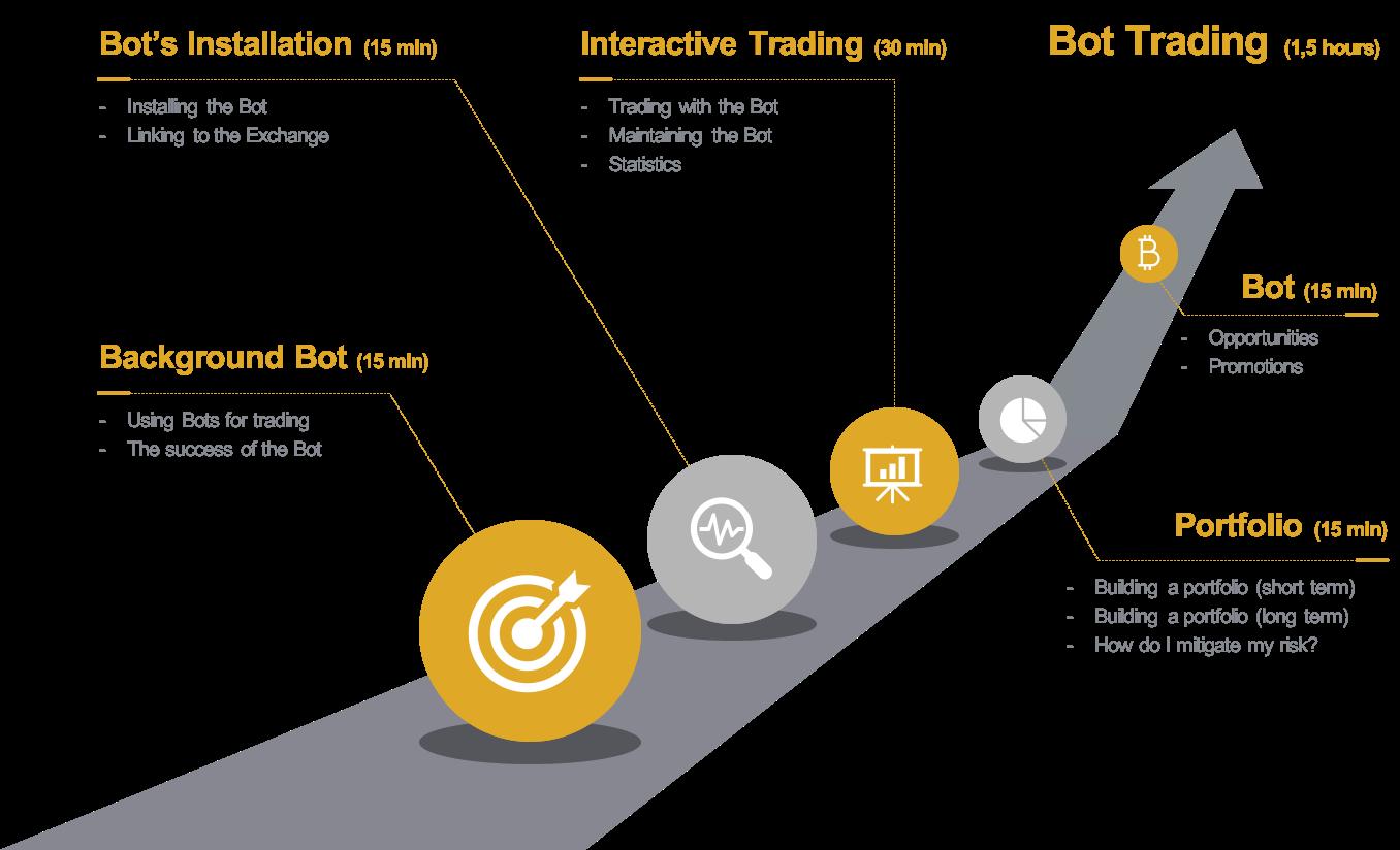 Bot & Indicator Trading (EN)