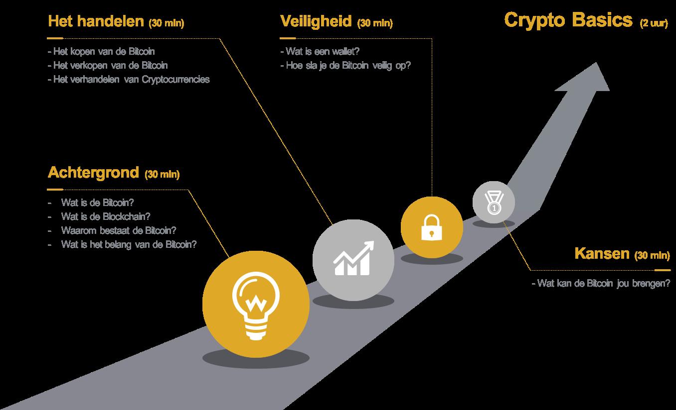 crypto-basics-timeline