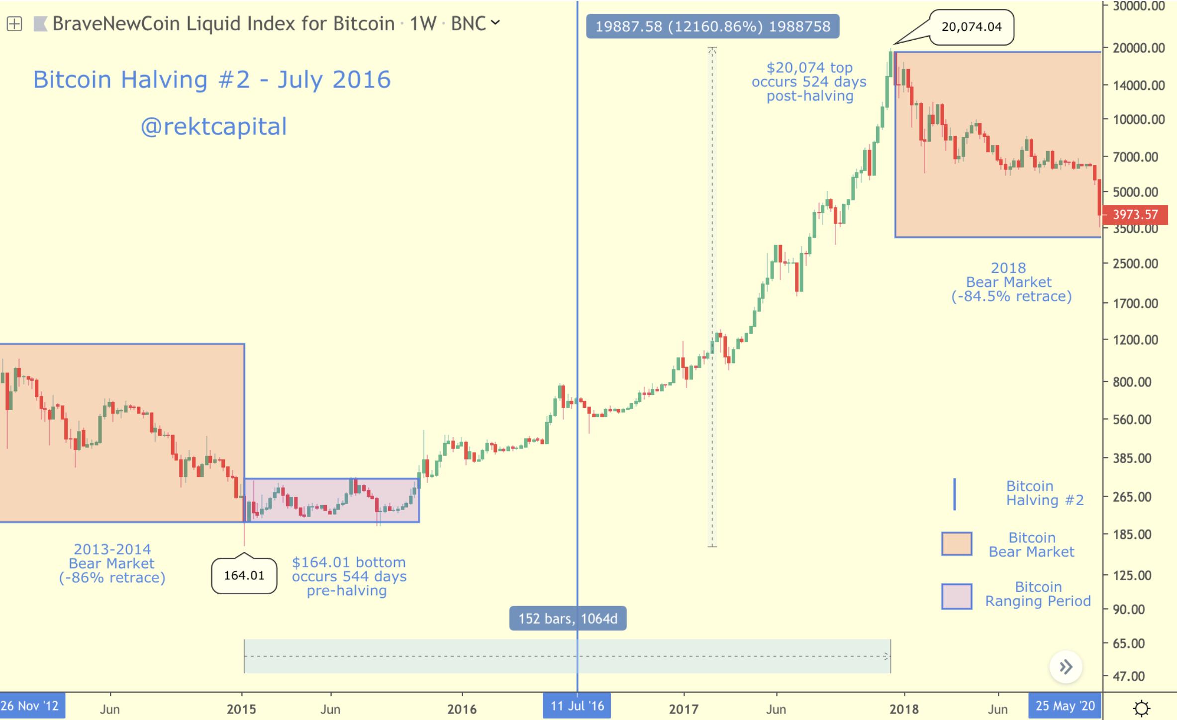 Tweede Bitcoin Halving